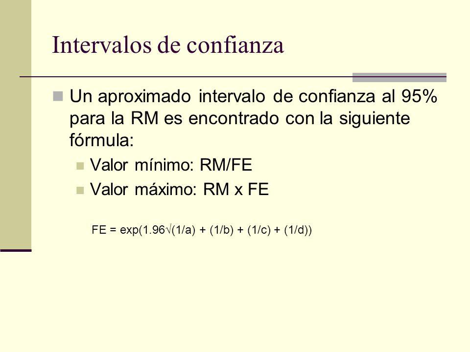 Intervalos de confianza Para el IC de los datos de los niños que asisten o no a la guardería, es: FE = exp(1.961/37 + 1/72 + 1/43 +1/848= 1.65 RM=10.08 Valor mínimo 10.08/1.65 = 6.11 Valor máximo 10.08 x 1.65 = 16.63 IC95% = 6.11 a 16.63
