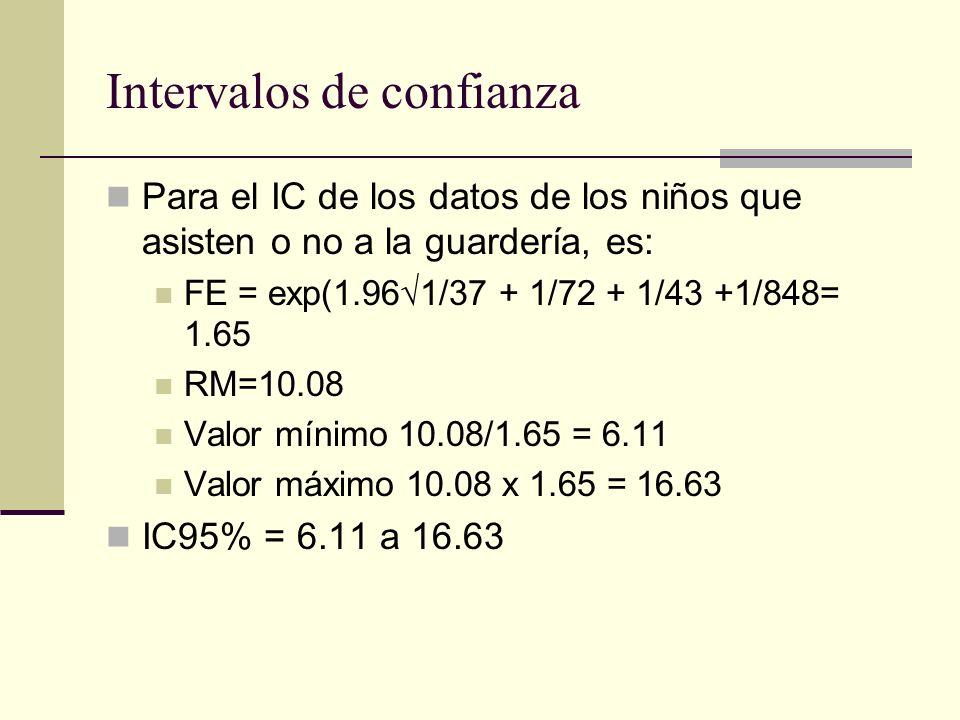 Intervalos de confianza Para el IC de los datos de los niños que asisten o no a la guardería, es: FE = exp(1.961/37 + 1/72 + 1/43 +1/848= 1.65 RM=10.0