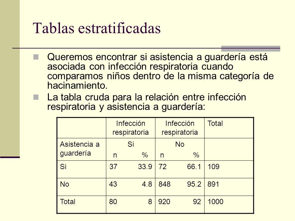 Tablas estratificadas Ahora se muestran las tablas estratificadas por hacinamiento o no hacinamiento: Infección respiratoria Si Infección respiratoria No Total Guardería Si 611475 Guardería No 52126 Total6635101 Infección respiratoria Si Infección respiratoria No Total Guardería Si 102434 Guardería No 4861865 Total14885899 HacinamientoNo hacinamiento RR= 4.23 X 2 =32.88 p=0.0000 95%IC 1.91 a 9.37 RR= 63.6 X 2 =178.84 p=0.0000 95%IC 21.01 a 192.56