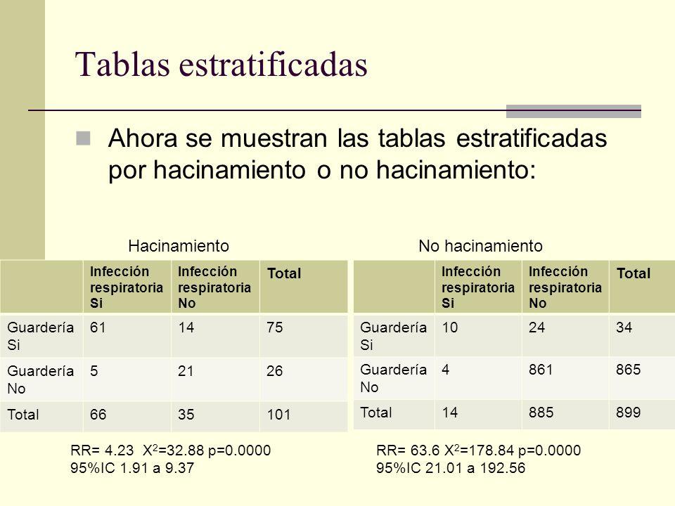 Tablas estratificadas Ahora se muestran las tablas estratificadas por hacinamiento o no hacinamiento: Infección respiratoria Si Infección respiratoria