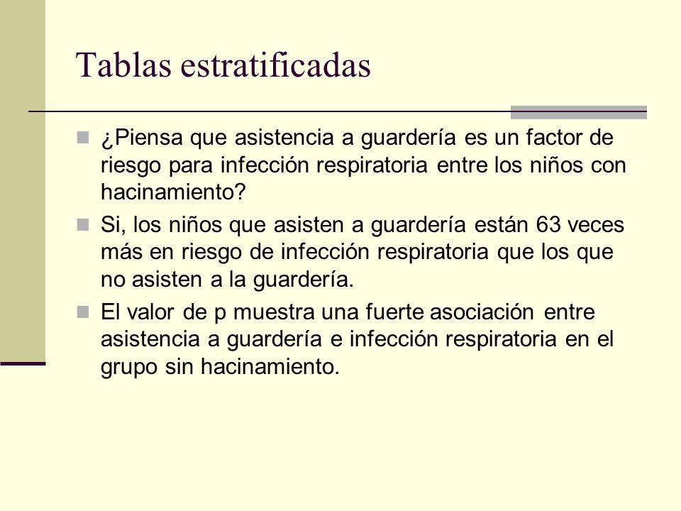 Tablas estratificadas ¿Piensa que asistencia a guardería es un factor de riesgo para infección respiratoria en el grupo sin hacinamiento.