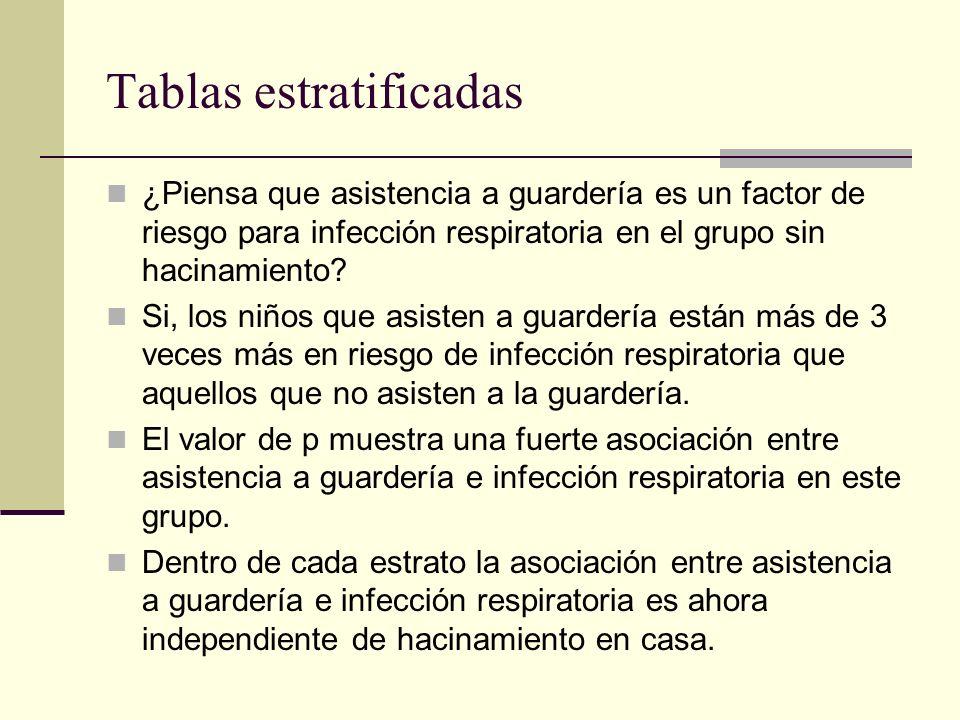 Tablas estratificadas ¿Piensa que asistencia a guardería es un factor de riesgo para infección respiratoria en el grupo sin hacinamiento? Si, los niño