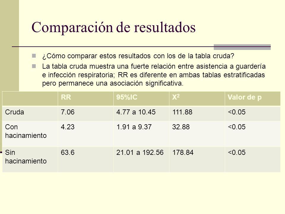 Razón de riesgos ajustada La enfermera no quiere presentar los datos separados por estratos, prefiriendo una estimación global del efecto en la infección respiratoria de la asistencia a la guardería, ajustada por el hacinamiento.