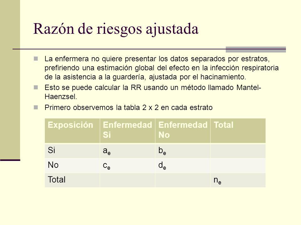 Razón de riesgos de Mantel Haenzsel El RR ajustado (resumido) se obtiene con: Ʃ a (c+d)/n RR Mantel Haenzsel = --------------- Ʃ c (a+b)/n Esto da un promedio de RR inicialmente estimados dentro de cada tabla estratificada; más importancia tiene las tablas con más tamaño de muestra.