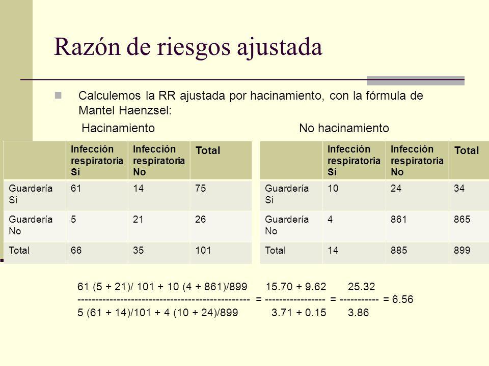 Razón de riesgos ajustada Calculemos la RR ajustada por hacinamiento, con la fórmula de Mantel Haenzsel: Infección respiratoria Si Infección respirato