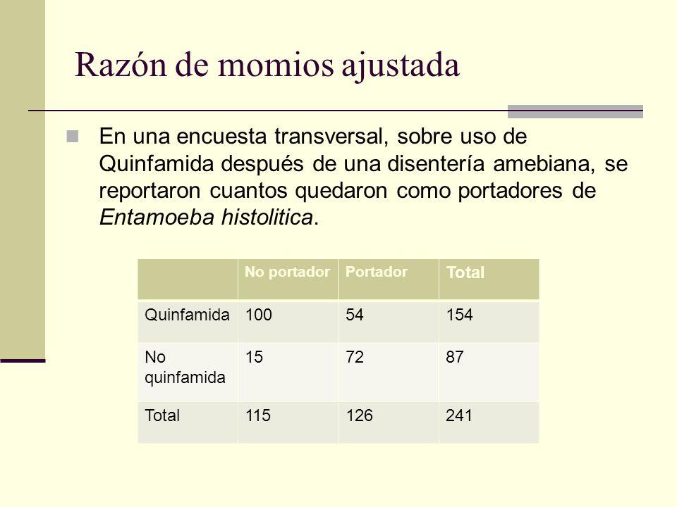 Razón de momios ajustada En una encuesta transversal, sobre uso de Quinfamida después de una disentería amebiana, se reportaron cuantos quedaron como