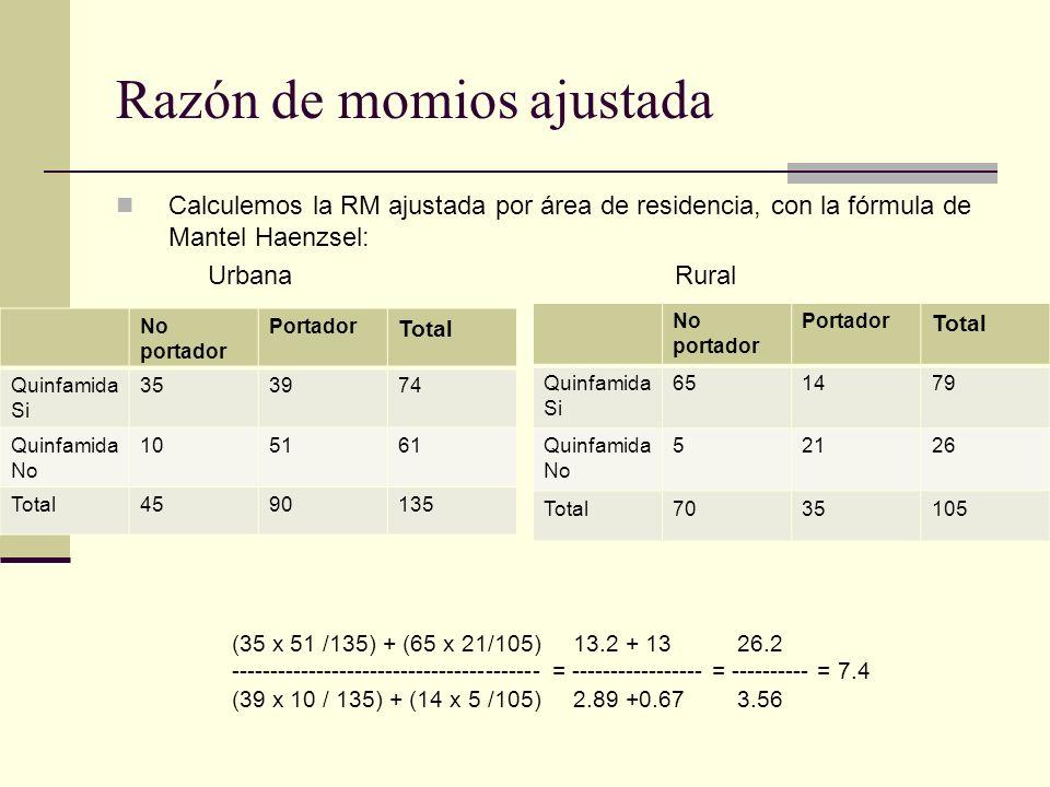 Razón de momios ajustada Calculemos la RM ajustada por área de residencia, con la fórmula de Mantel Haenzsel: No portador Portador Total Quinfamida Si