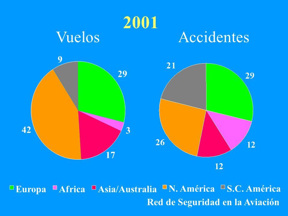 29 3 17 42 9 EuropaAfricaAsia/Australia N. AméricaS.C. América 2001 VuelosAccidentes Red de Seguridad en la Aviación