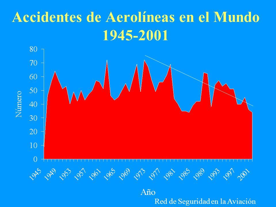 Accidentes de Aerolíneas en el Mundo 1945-2001 Red de Seguridad en la Aviación