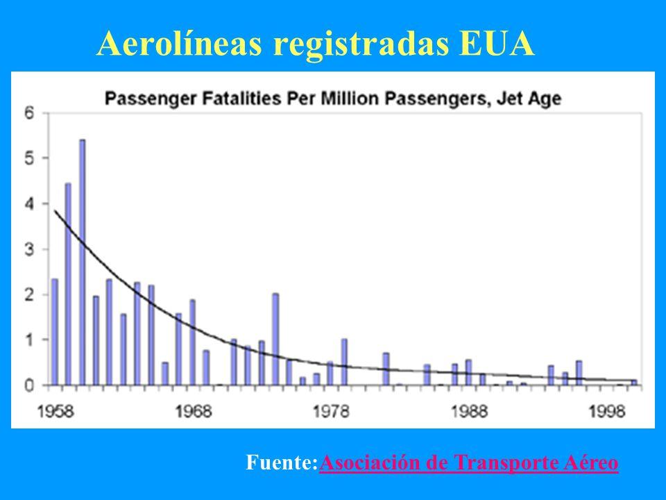 Aerolíneas registradas EUA Fuente:Asociación de Transporte AéreoAsociación de Transporte Aéreo