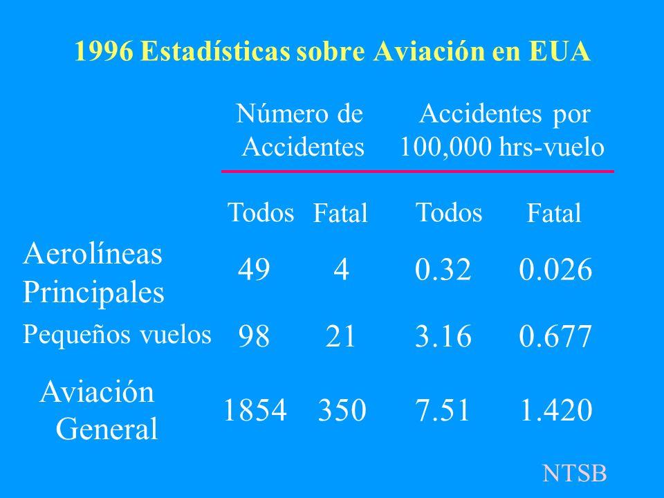 1996 Estadísticas sobre Aviación en EUA Número de Accidentes Accidentes por 100,000 hrs-vuelo Todos Fatal Todos Fatal Aerolíneas Principales 4940.320.