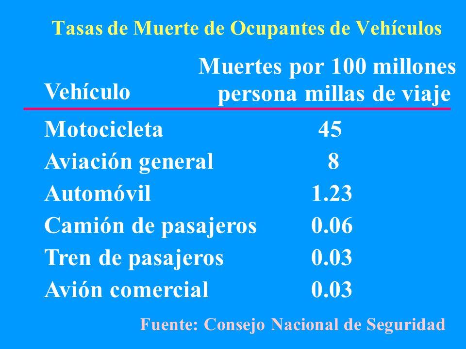 Tasas de Muerte de Ocupantes de Vehículos Vehículo Muertes por 100 millones persona millas de viaje Motocicleta45 Aviación general 8 Automóvil1.23 Cam