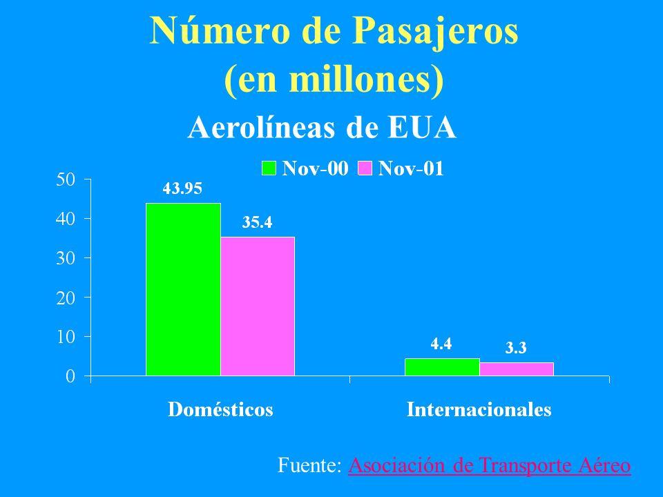 Número de Pasajeros (en millones) Aerolíneas de EUA Fuente: Asociación de Transporte AéreoAsociación de Transporte Aéreo
