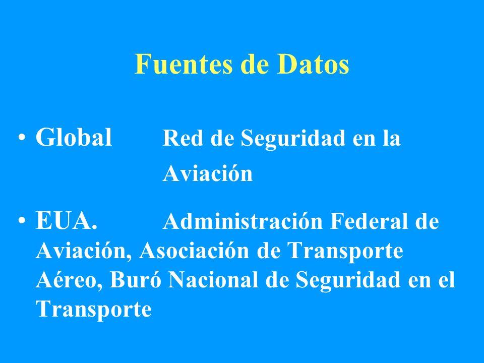 Fuentes de Datos Global Red de Seguridad en la Aviación EUA. Administración Federal de Aviación, Asociación de Transporte Aéreo, Buró Nacional de Segu