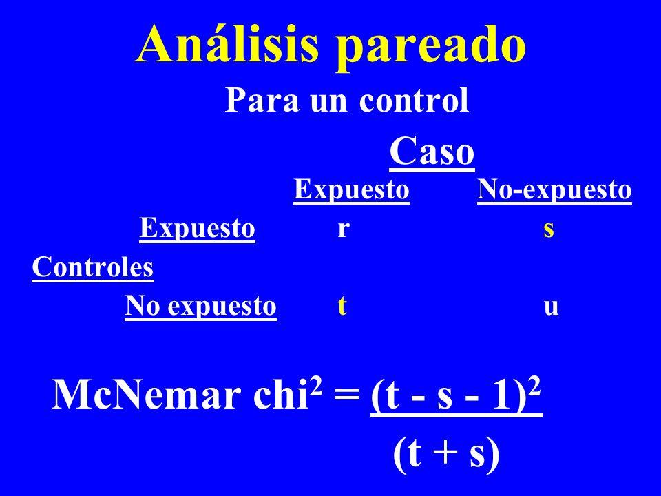 Análisis pareado Para un control Caso Expuesto No-expuesto Expuesto r s Controles No expuestot u McNemar chi 2 = (t - s - 1) 2 (t + s)