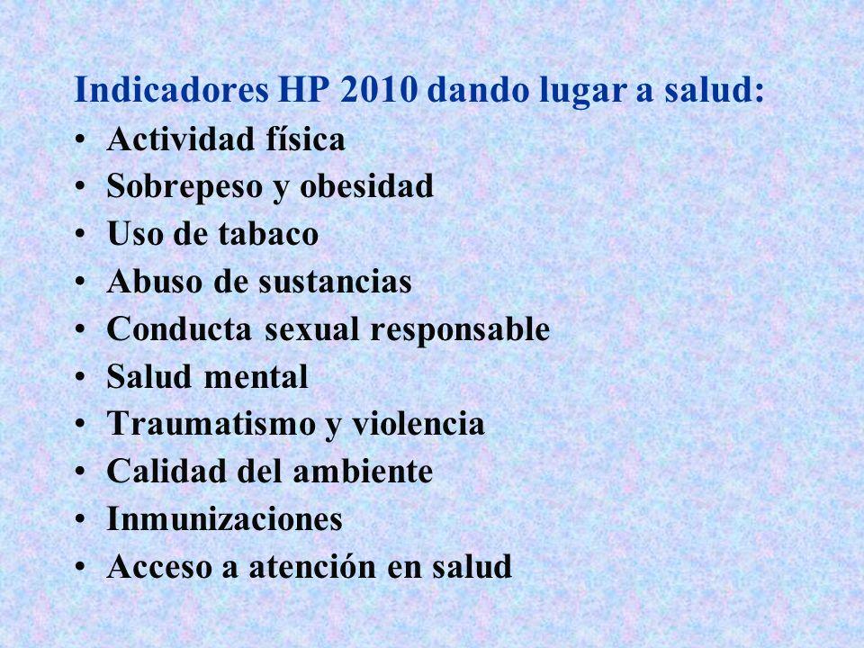 Indicadores HP 2010 dando lugar a salud: Actividad física Sobrepeso y obesidad Uso de tabaco Abuso de sustancias Conducta sexual responsable Salud men