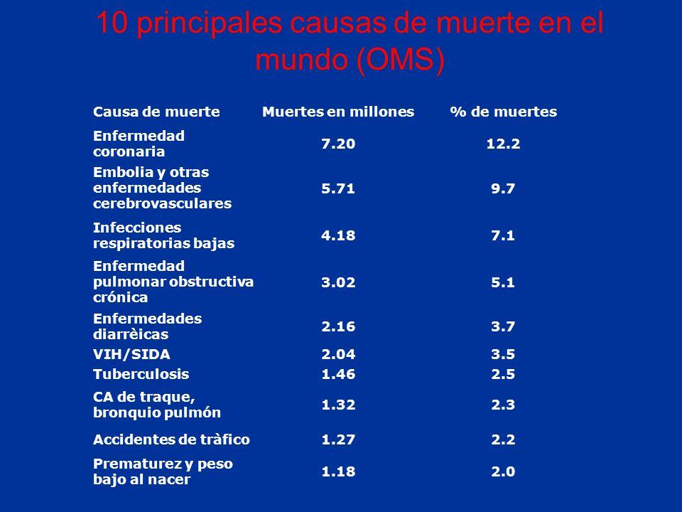 Causa de muerteMuertes en millones% de muertes Enfermedad coronaria 7.2012.2 Embolia y otras enfermedades cerebrovasculares 5.719.7 Infecciones respiratorias bajas 4.187.1 Enfermedad pulmonar obstructiva crónica 3.025.1 Enfermedades diarrèicas 2.163.7 VIH/SIDA2.043.5 Tuberculosis1.462.5 CA de traque, bronquio pulmón 1.322.3 Accidentes de tràfico1.272.2 Prematurez y peso bajo al nacer 1.182.0 10 principales causas de muerte en el mundo (OMS)