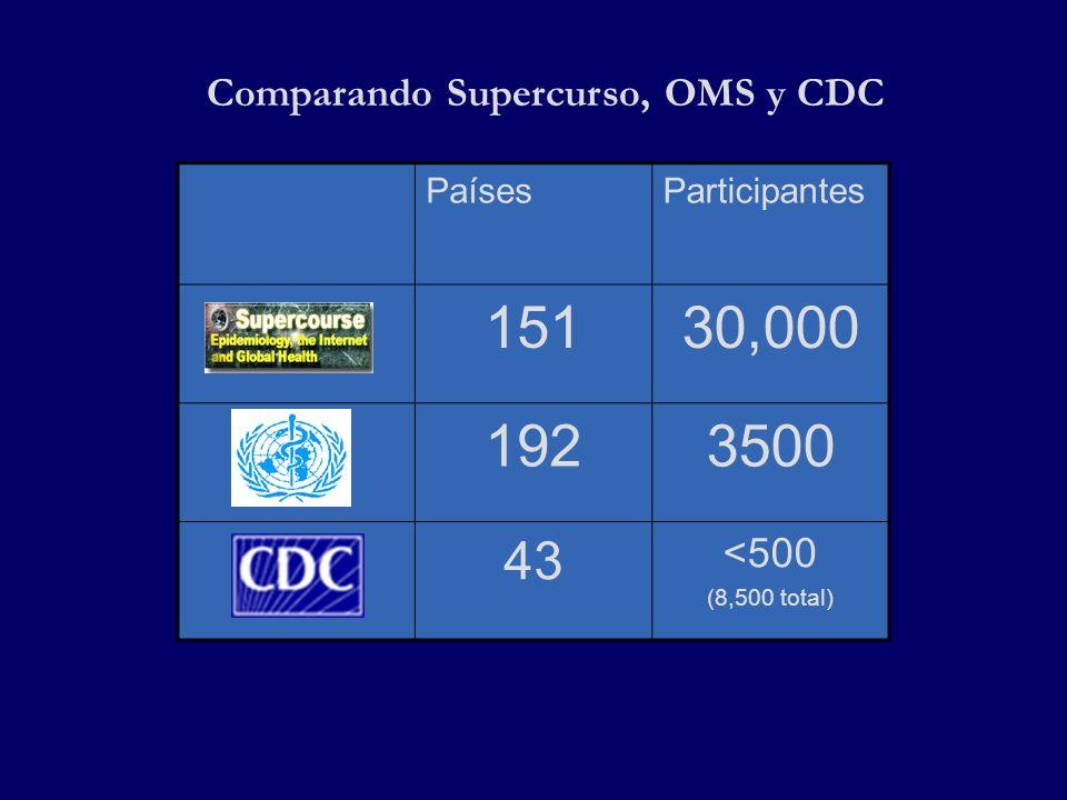 PaísesParticipantes 15130,000 1923500 43 <500 (8,500 total) Comparando Supercurso, OMS y CDC