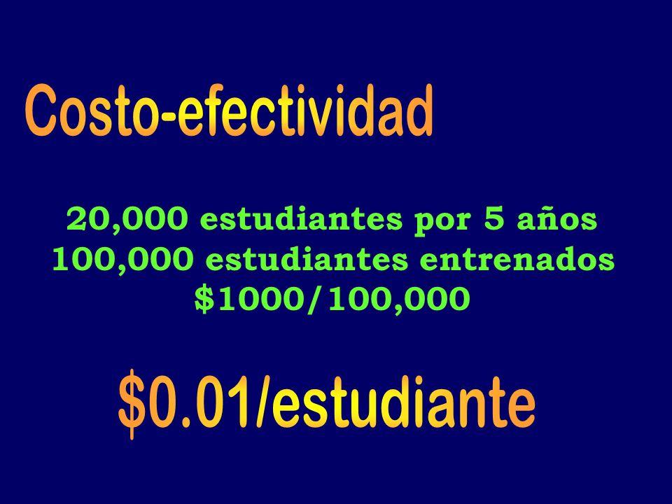 20,000 estudiantes por 5 años 100,000 estudiantes entrenados $1000/100,000