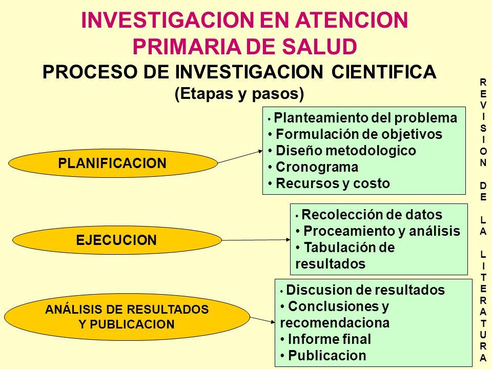 INVESTIGACION EN ATENCION PRIMARIA DE SALUD PLANIFICACION EJECUCION ANÁLISIS DE RESULTADOS Y PUBLICACION Planteamiento del problema Formulación de obj