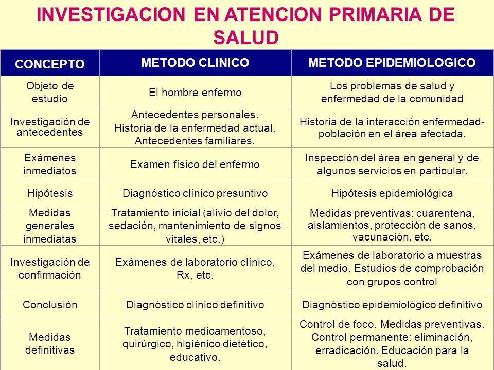INVESTIGACION EN ATENCION PRIMARIA DE SALUD CONCEPTO METODO CLINICOMETODO EPIDEMIOLOGICO Objeto de estudio El hombre enfermo Los problemas de salud y