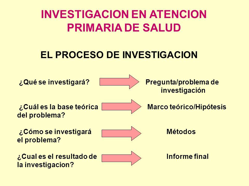 INVESTIGACION EN ATENCION PRIMARIA DE SALUD ¿Qué se investigará? Pregunta/problema de investigación ¿Cuál es la base teórica Marco teórico/Hipótesis d
