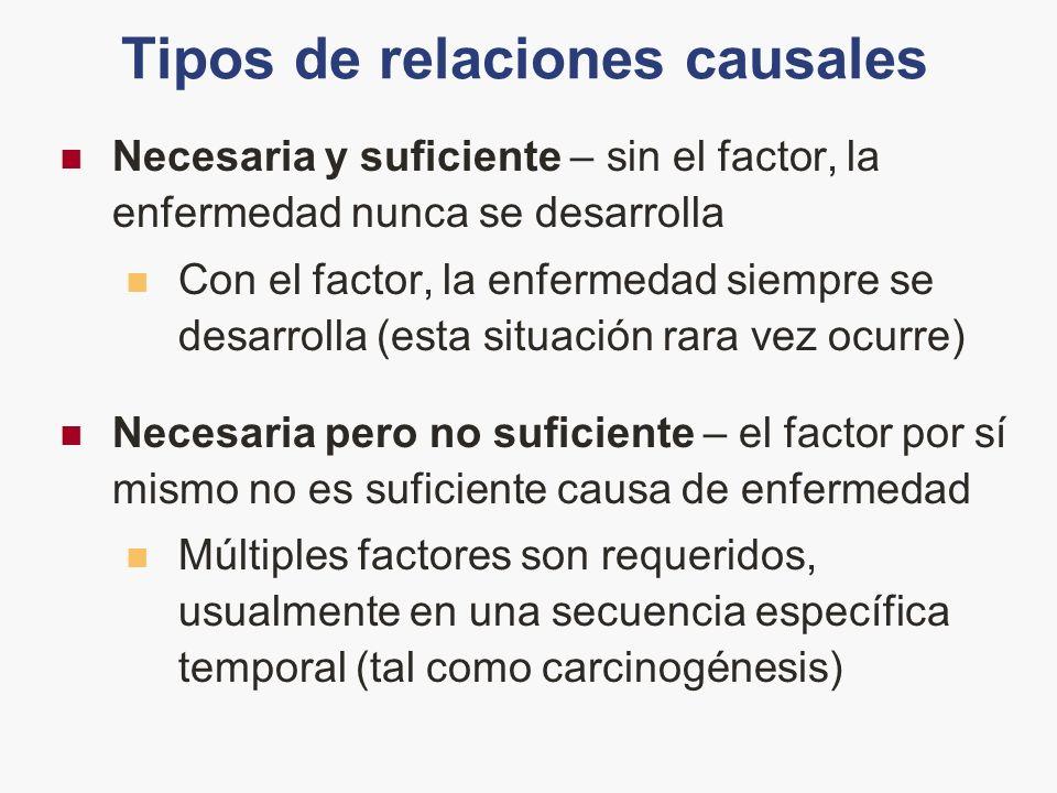 Tipos de relaciones causales Necesaria y suficiente – sin el factor, la enfermedad nunca se desarrolla Con el factor, la enfermedad siempre se desarro