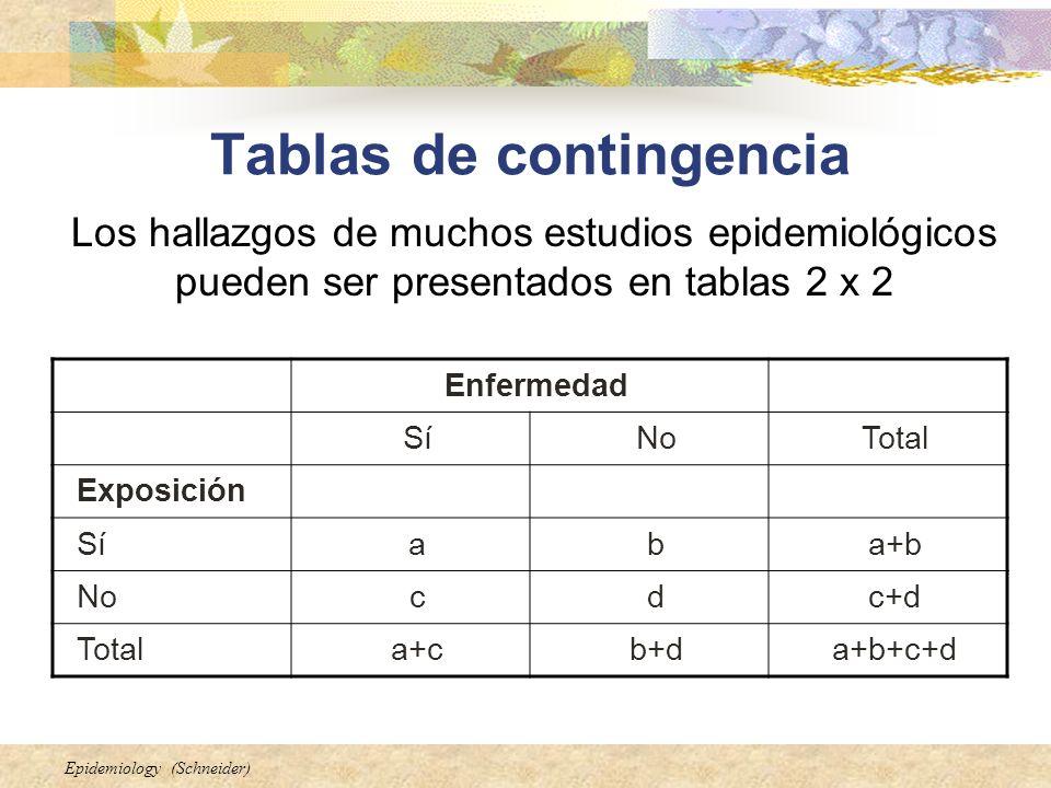 Epidemiology (Schneider) Tablas de contingencia Enfermedad SíNoTotal Exposición Síaba+b Nocdc+d Totala+cb+da+b+c+d Los hallazgos de muchos estudios ep