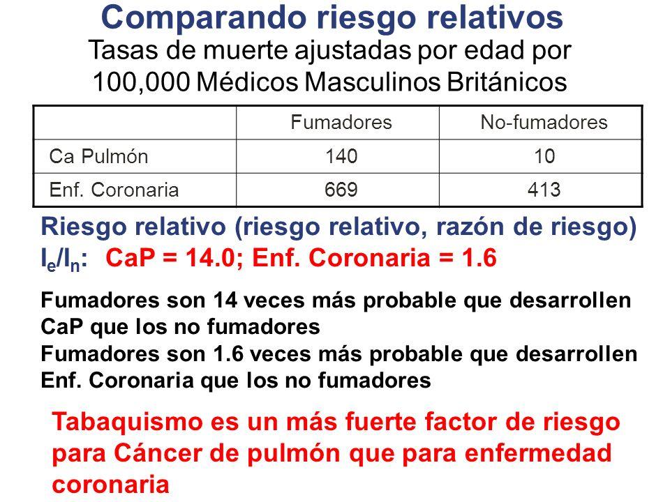 Comparando riesgo relativos FumadoresNo-fumadores Ca Pulmón14010 Enf. Coronaria669413 Riesgo relativo (riesgo relativo, razón de riesgo) I e /I n : Ca