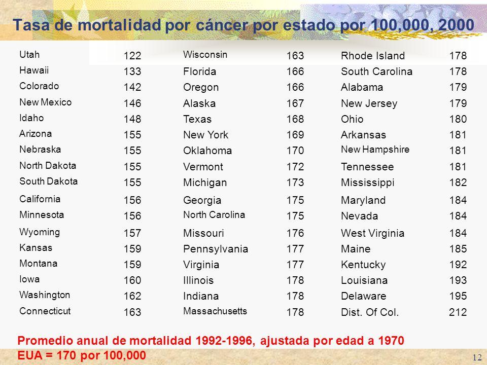 12 Tasa de mortalidad por cáncer por estado por 100,000, 2000 212Dist. Of Col.178 Massachusetts 163 Connecticut 195Delaware178Indiana162 Washington 19