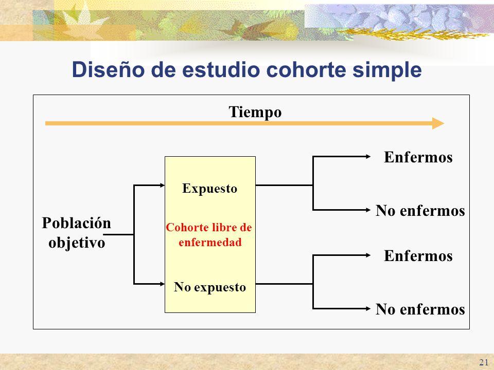 21 Cohorte libre de enfermedad Diseño de estudio cohorte simple Población objetivo Expuesto No expuesto Enfermos No enfermos Enfermos No enfermos Tiem