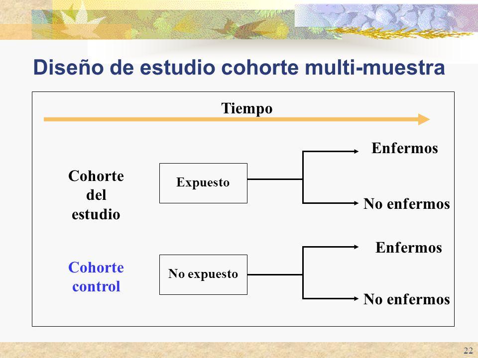 22 Diseño de estudio cohorte multi-muestra Cohorte del estudio Expuesto No expuesto Enfermos No enfermos Enfermos No enfermos Tiempo Cohorte control