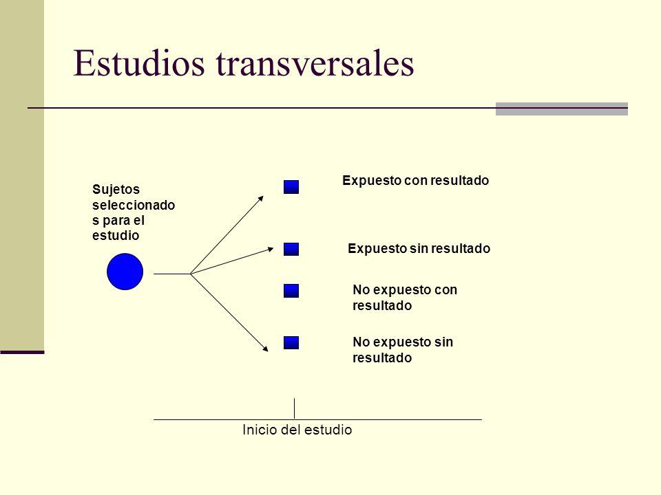 Estudios transversales Sujetos seleccionado s para el estudio Inicio del estudio Expuesto con resultado Expuesto sin resultado No expuesto con resulta
