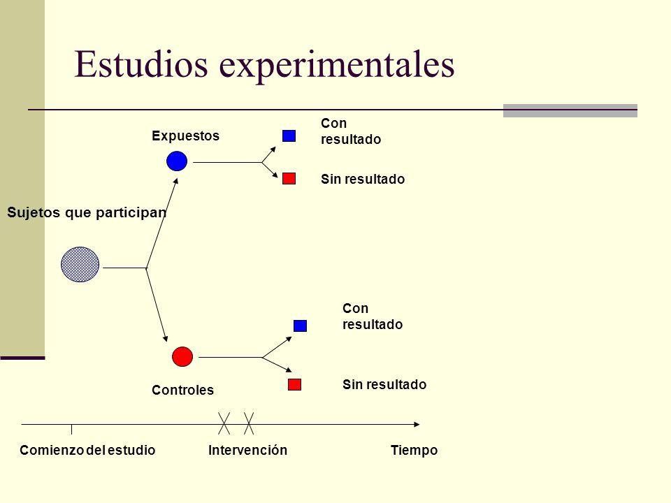 Estudios experimentales Con resultado Sujetos que participan Con resultado Controles Comienzo del estudio Intervención Tiempo Sin resultado Expuestos