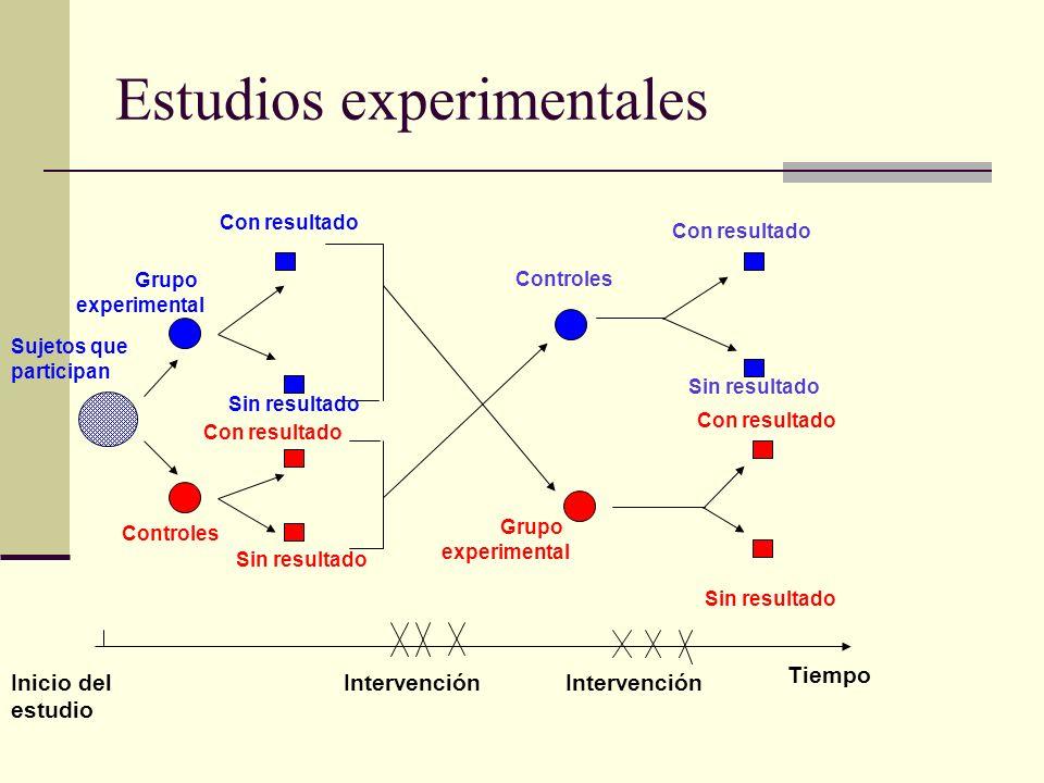 Estudios experimentales Grupo experimental Sujetos que participan Sin resultado Controles Sin resultado Con resultado Grupo experimental Con resultado