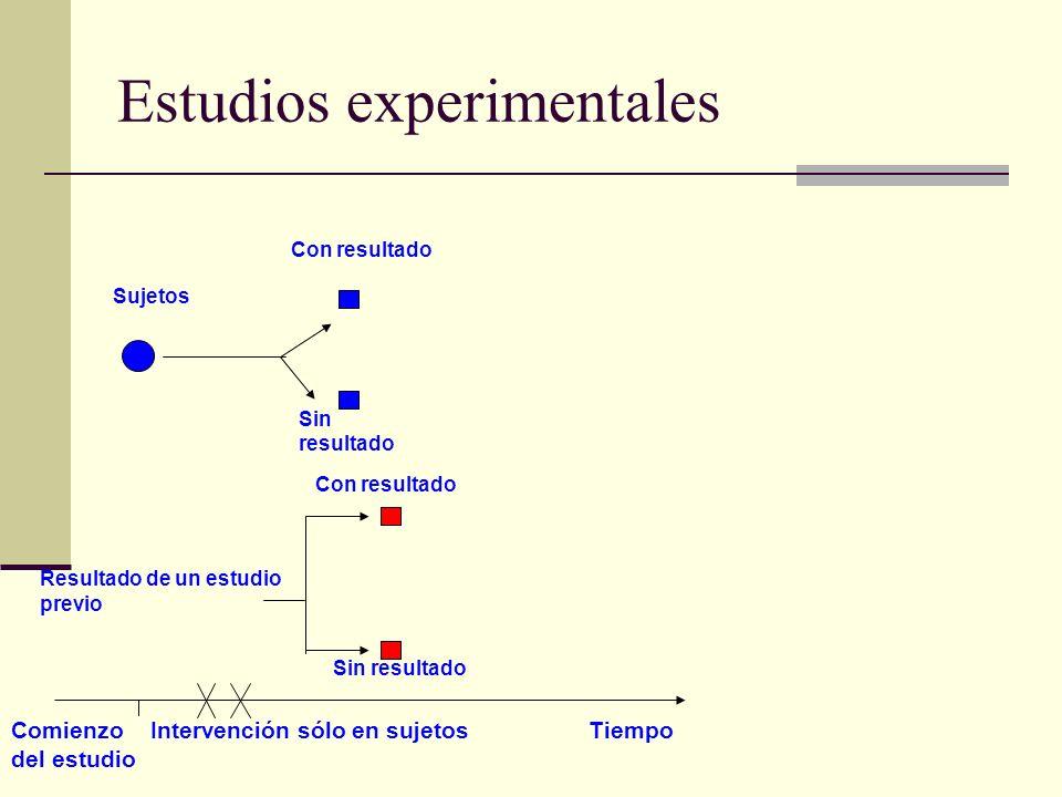 Estudios experimentales Sujetos Sin resultado Con resultado Resultado de un estudio previo Sin resultado Comienzo Intervención sólo en sujetos Tiempo