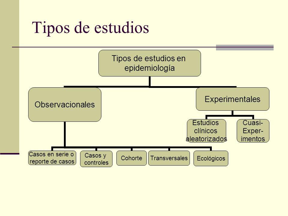 Tipos de estudios Tipos de estudios en epidemiología Observacionales Casos y controles CohorteTransversales Casos en serie o reporte de casos Ecológic