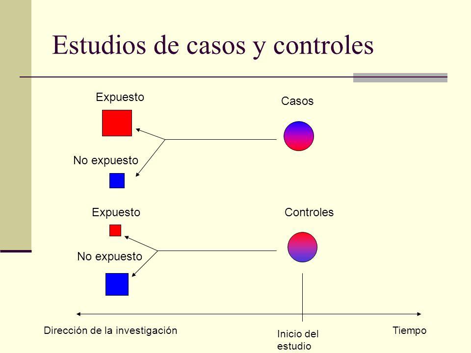 Estudios de casos y controles Expuesto No expuesto Expuesto No expuesto Tiempo Inicio del estudio Dirección de la investigación Casos Controles