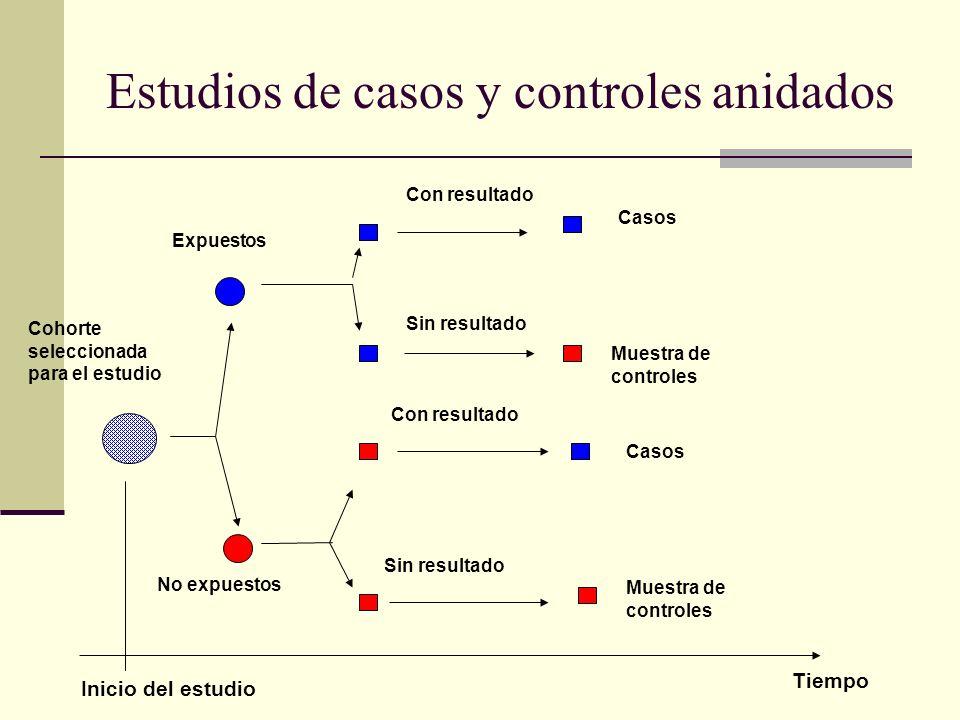 Estudios de casos y controles anidados Cohorte seleccionada para el estudio No expuestos Expuestos Con resultado Sin resultado Casos Muestra de contro