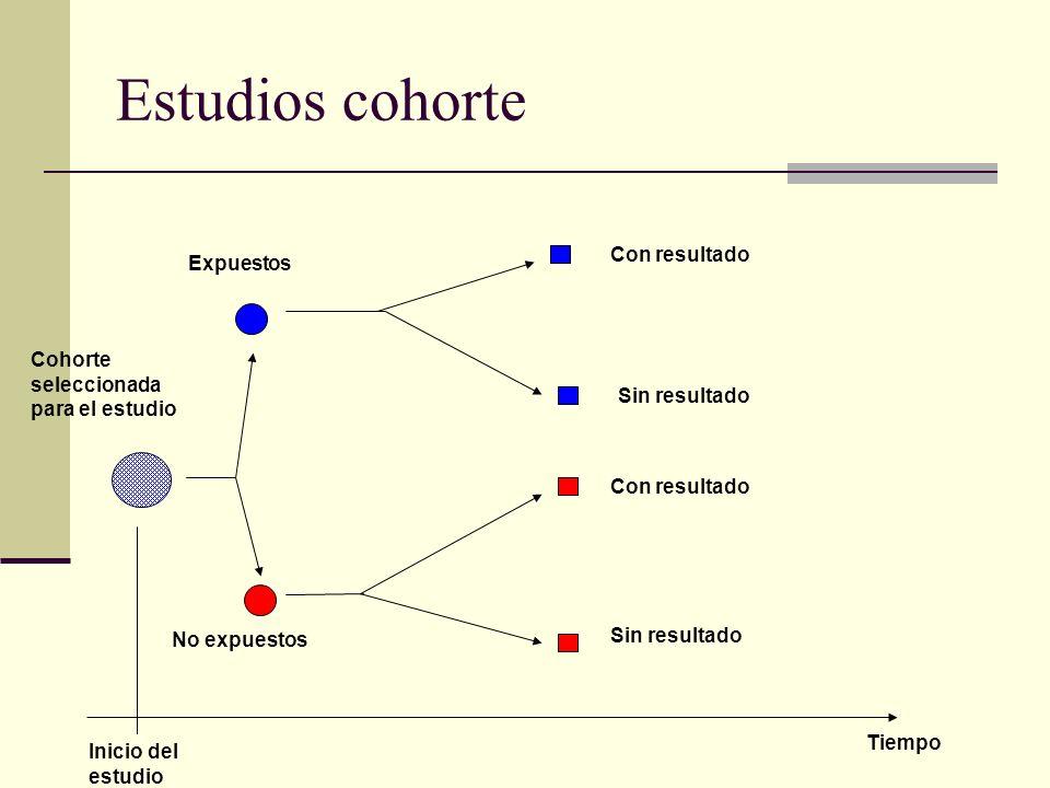 Estudios cohorte Cohorte seleccionada para el estudio No expuestos Expuestos Con resultado Sin resultado Con resultado Sin resultado Inicio del estudi