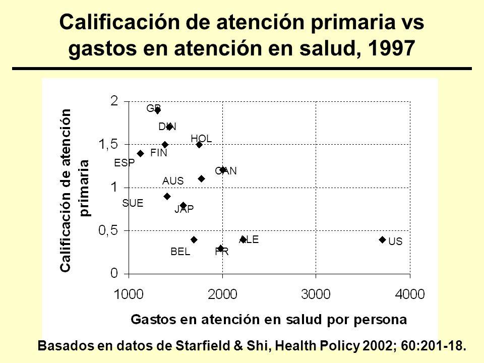Calificación de atención primaria vs gastos en atención en salud, 1997 US HOL CAN AUS SUE JAP BELFR ALE ESP DIN FIN GB Basados en datos de Starfield &