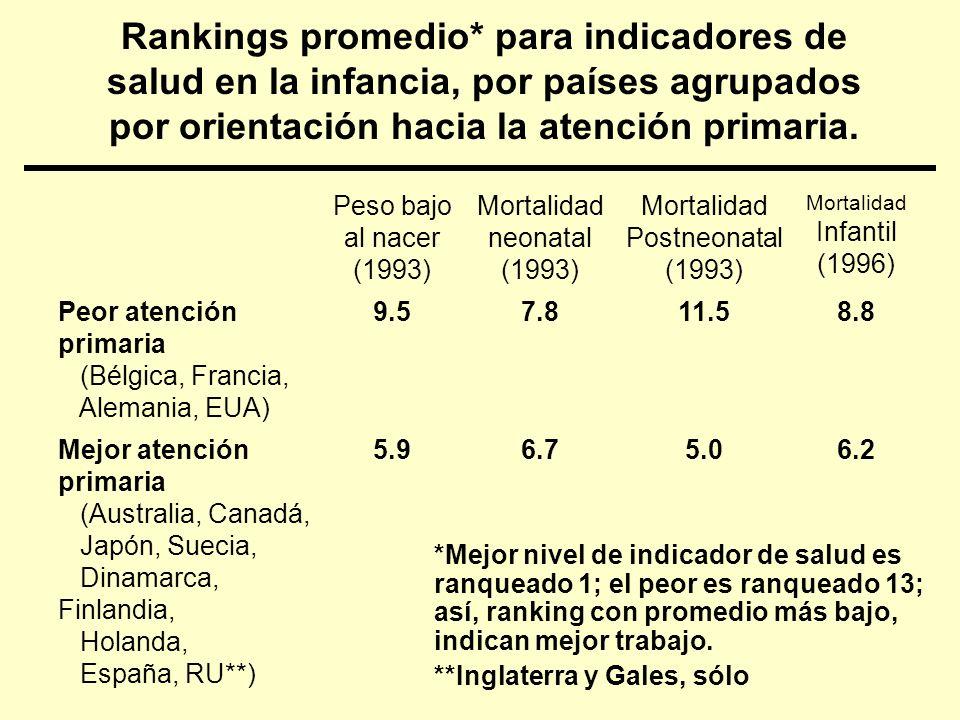 Rankings promedio* para indicadores de salud en la infancia, por países agrupados por orientación hacia la atención primaria. Peso bajo al nacer (1993