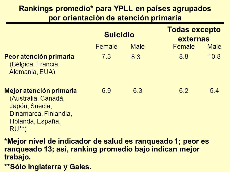 Rankings promedio* para YPLL en países agrupados por orientación de atención primaria 5.46.26.36.9Mejor atención primaria (Australia, Canadá, Japón, S