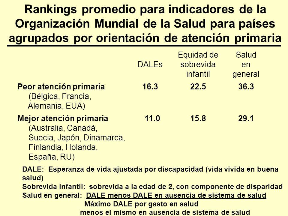 Rankings promedio para indicadores de la Organización Mundial de la Salud para países agrupados por orientación de atención primaria DALEs Equidad de