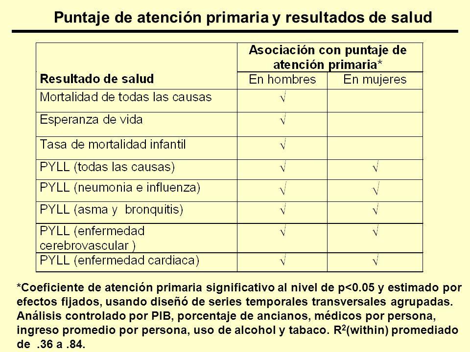 Puntaje de atención primaria y resultados de salud *Coeficiente de atención primaria significativo al nivel de p<0.05 y estimado por efectos fijados,