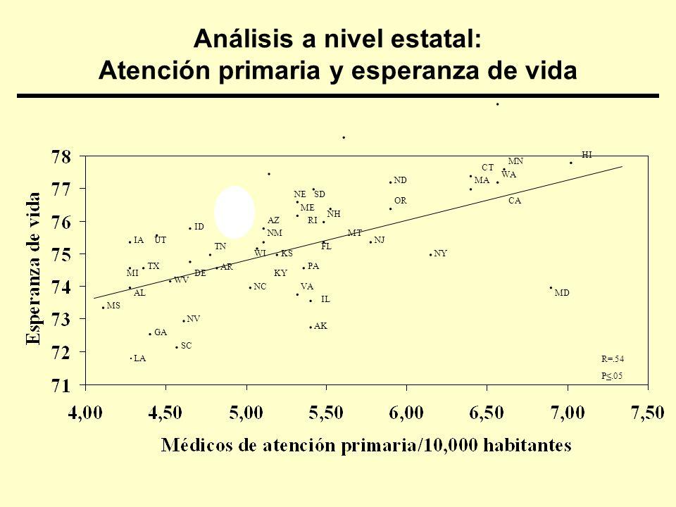 Análisis a nivel estatal: Atención primaria y esperanza de vida LA SC.. GA. NV. MS. AL. WV. DE. NC. KY. KS. TN. ID. MI. TX. IA. UT. NY. CA. MD. ND. WI