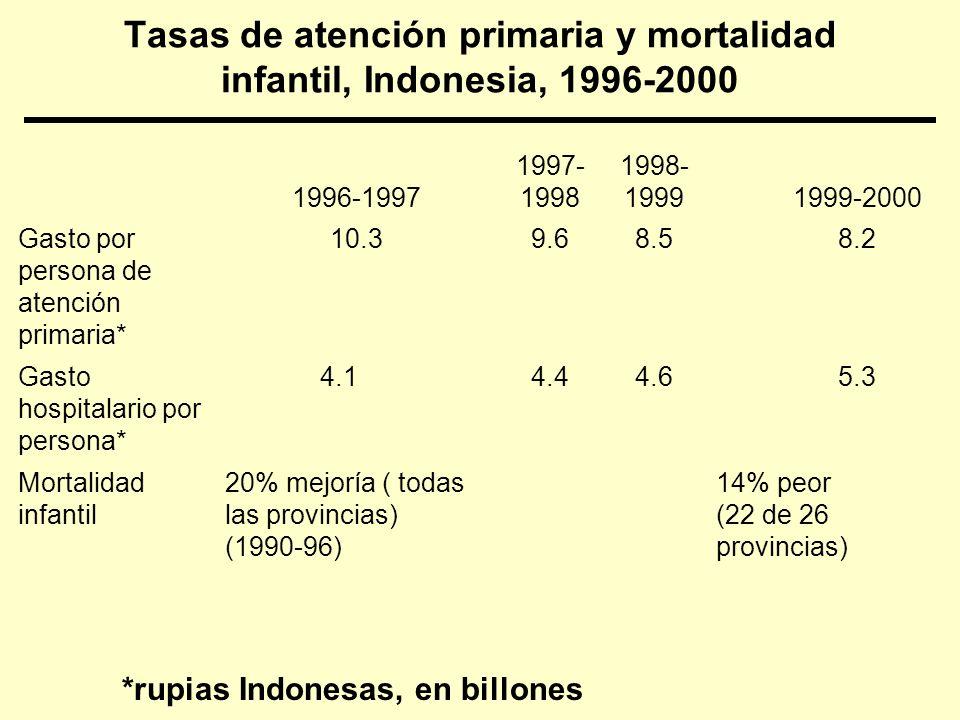 Tasas de atención primaria y mortalidad infantil, Indonesia, 1996-2000 1996-1997 1997- 1998 1998- 19991999-2000 Gasto por persona de atención primaria