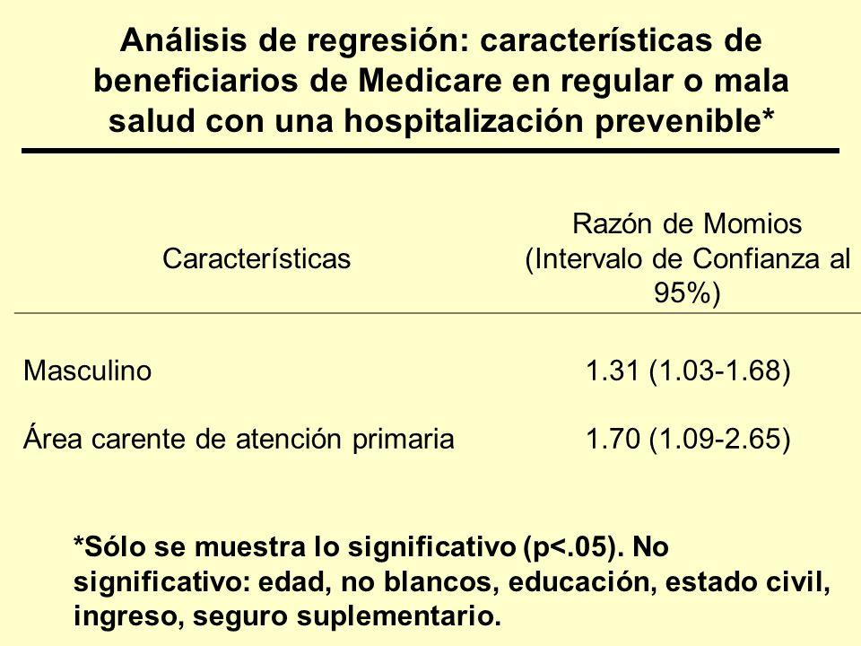 Análisis de regresión: características de beneficiarios de Medicare en regular o mala salud con una hospitalización prevenible* Características Razón