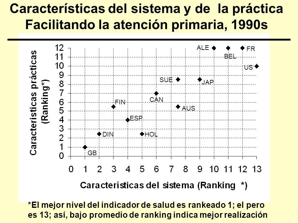 Características del sistema y de la práctica Facilitando la atención primaria, 1990s GB HOL ESP FIN CAN AUS SUE JAP ALE FR BEL US DIN *El mejor nivel