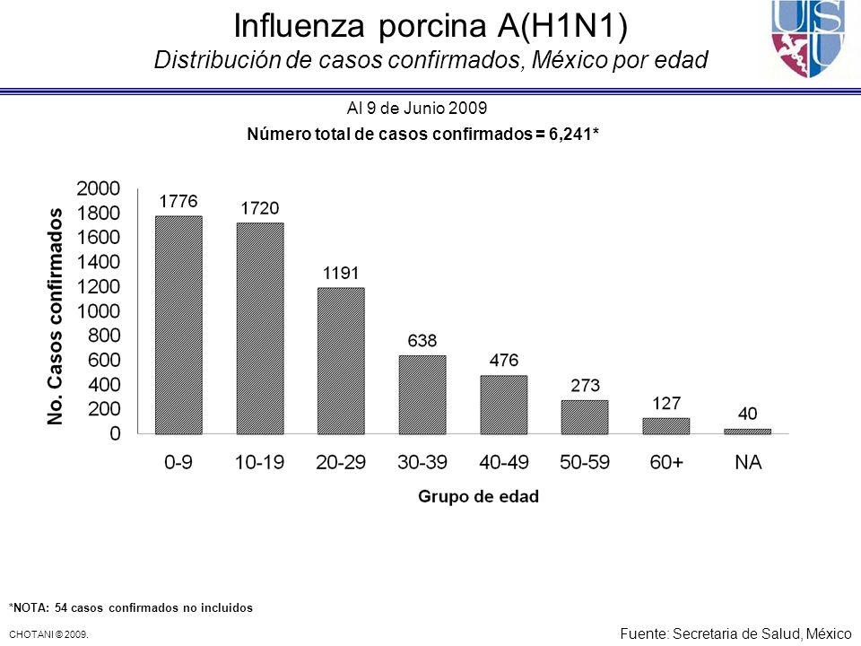 CHOTANI © 2009. Influenza porcina A(H1N1) Distribución de casos confirmados, México por edad Número total de casos confirmados = 6,241* Al 9 de Junio